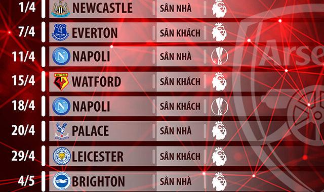 Lịch thi đấu Top 6 Ngoại hạng Anh: M.U lâm nguy, Liverpool hưởng lợi