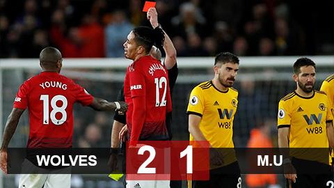 Wolves 2-1 M.U: Young bị đuổi, Smalling đốt lưới nhà, Quỷ đỏ thua ngược Wolves