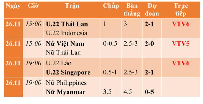 Toàn lịch thi đấu bóng đá SEA Games 26.11:Xem 'giò cẳng' đối thủ của Việt Nam